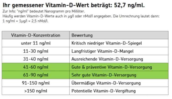 Vitaminmangel Test - Beispiel Tabelle der Vitaminwerte